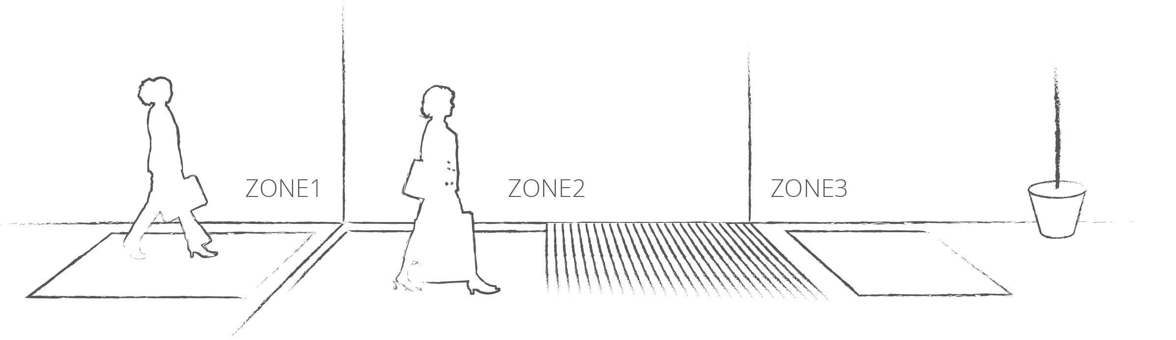 entrance-matting-zones-zoning