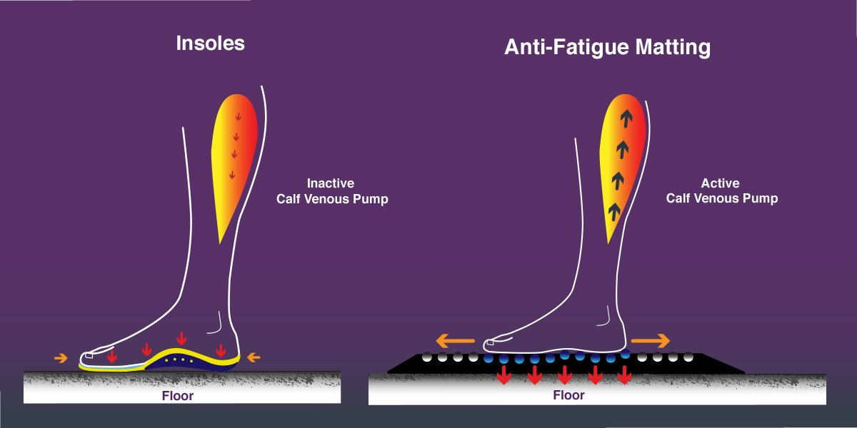 anti fatigue mats vs insoles